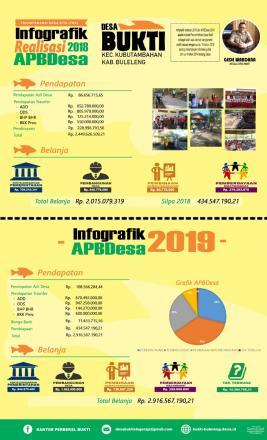 Realisasi Anggaran 2018 dan APBDes 2019