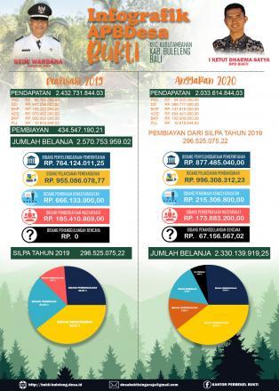 Realisasi APBDes Tahun 2019 dan Anggaran APBDes Tahun 2020